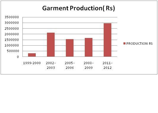 garment-production