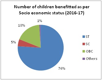 Number of children benefitted as per socio economic status-2016-17