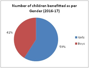 Number of children benefitted as per Gender-2016-17
